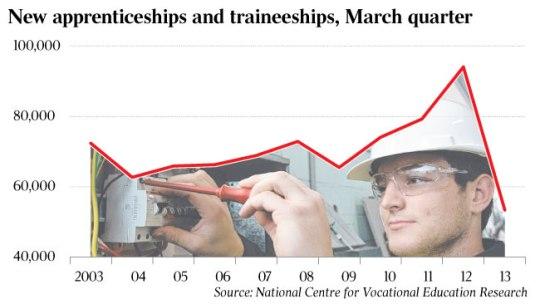 Apprentice graph