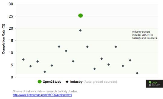 Open2 Study graph