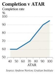 ATAR graph