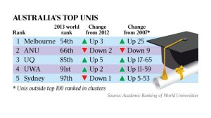 Rankings 2013