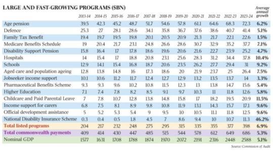 Fastest growing programs