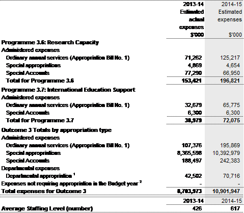HE Budget 2014-15 (2)
