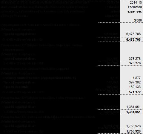 HE Budget 2014-15