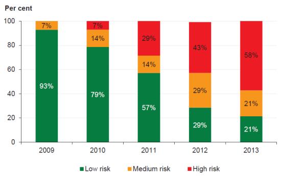 Figure 5D  Capital replacement risk assessment
