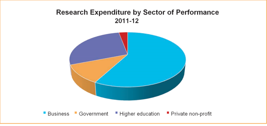 Research by sector
