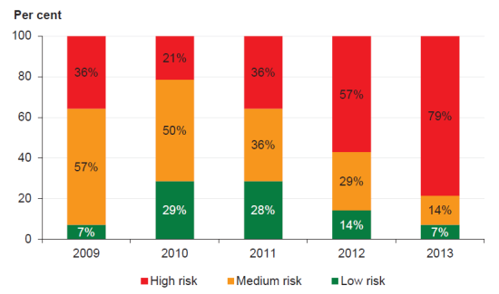 Figure 5C  Self-financing risk assessment