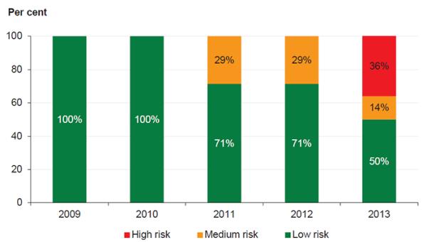 Figure 5B  Underlying result risk assessment