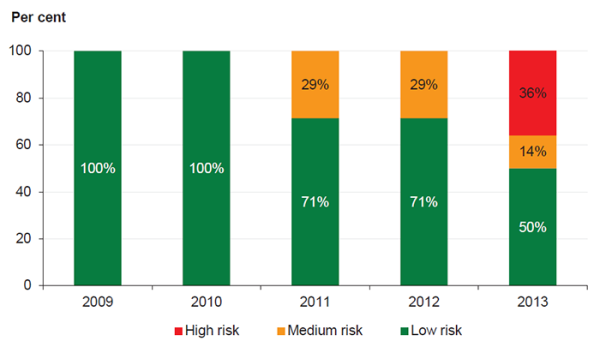 Figure 5B  Underlying result risk assessment