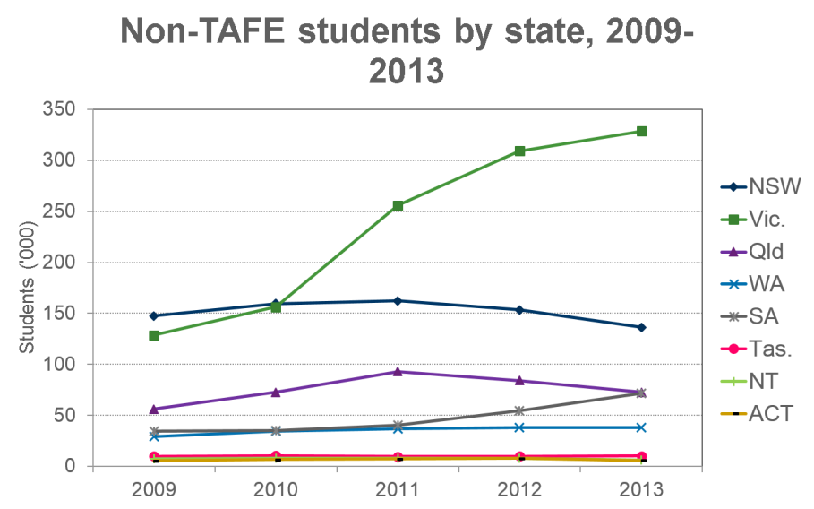 Non Tafe Students by state