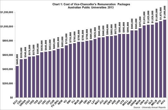 VC salaries
