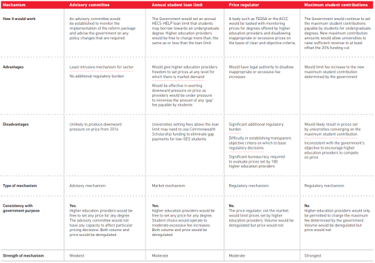 Swinburne_Policy_Options_Table