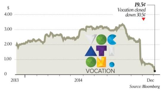 Vocation share graph 5 Dec