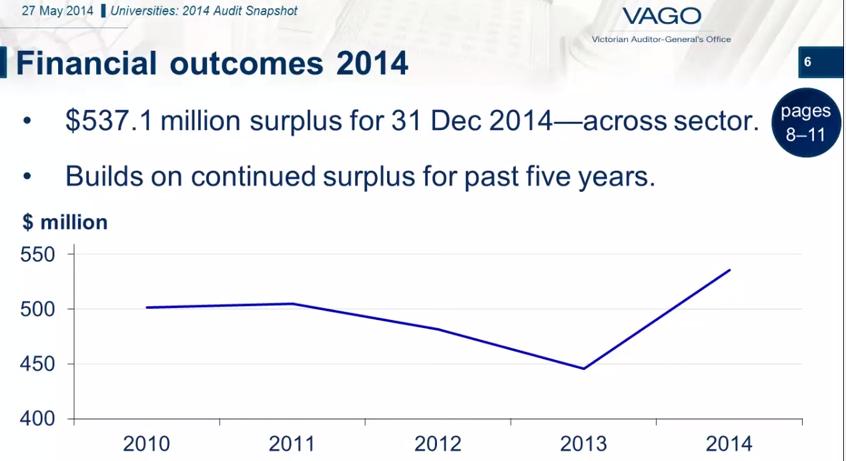 VAGO uni surpluses