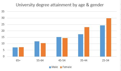 Uni degree