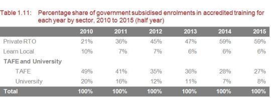 VET enrolments %age share