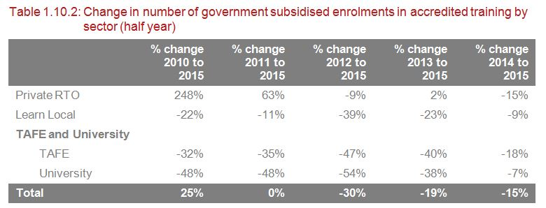 VET enrolments by sector %age change