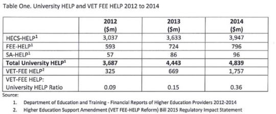 VET FEE-HELP table