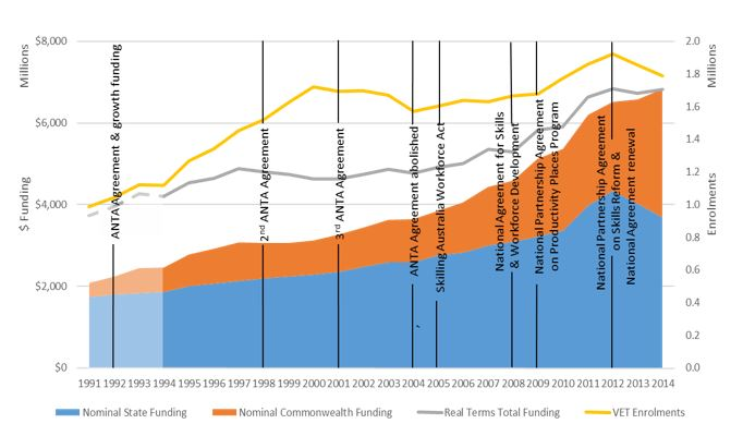 VET funding